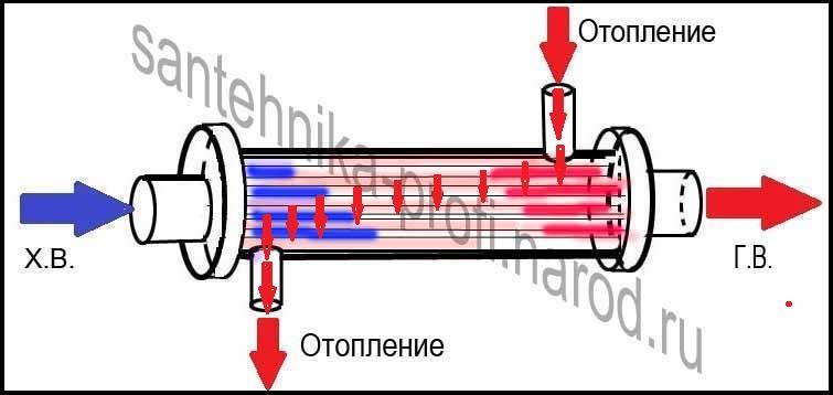 центрального отопления